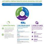 El reciclaje no termina en la papelera. Cuando compras material reciclado, completas el círculo de reciclaje.