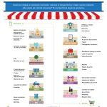 Cada vez que va de compras, puede reducir el desperdicio y respaldar los trabajos de Estados Unidos comprando artículos hechos con materiales reciclados. ¿No sabes por dónde empezar? Aquí hay un mapa útil que le muestra dónde se encuentran con mayor frecuencia los productos y envases de contenido reciclado.